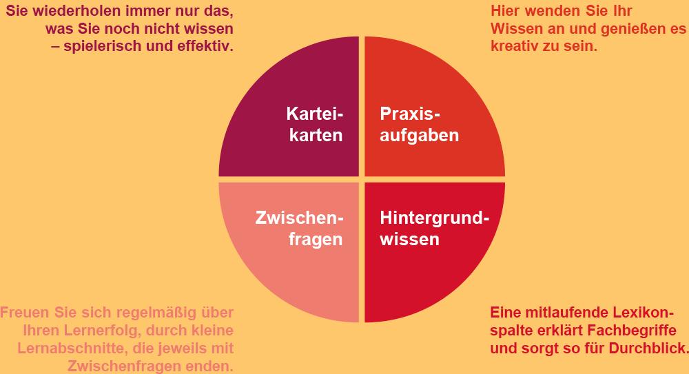 Konzeptdiagramm
